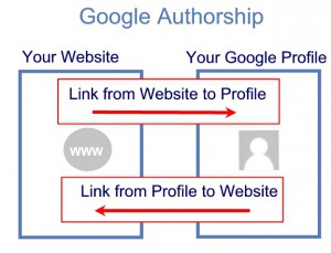 google-authorship-basic-links