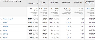 google-analytics-besucher_potentiale